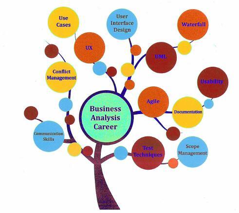 公开课总结|商业分析师BA的职业发展之路