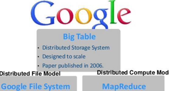 Three Google papers that changed big data forever