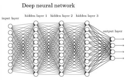 Deep Learning的前世今生