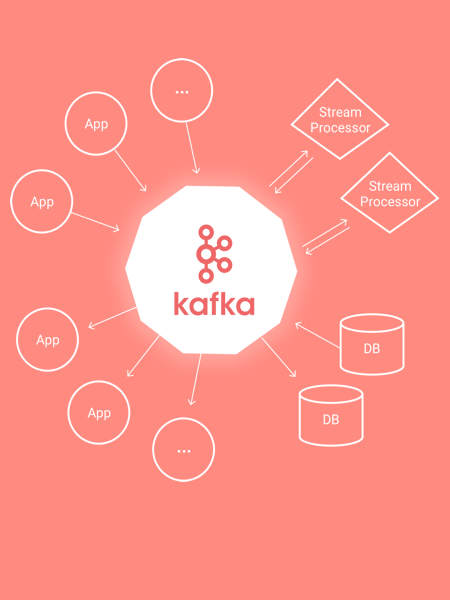 Real Time Messaging System – Kafka