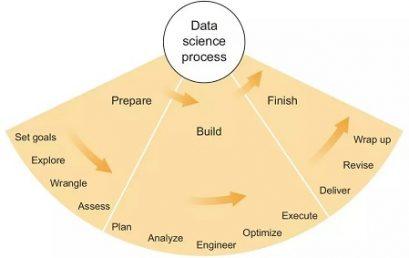 如何准备数据科学家岗位面试?