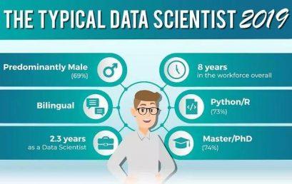 女性比例上升,阿三减少16%,Python占比激增…19年数据科学家求职都有哪些变化?