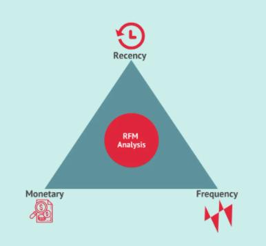 数据求职常出现的RFM是什么?如何影响电商行业营销策略?